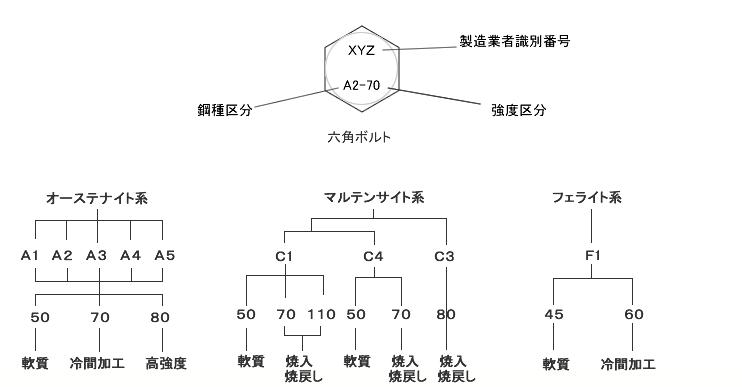 ステンレス鋼種区分図解
